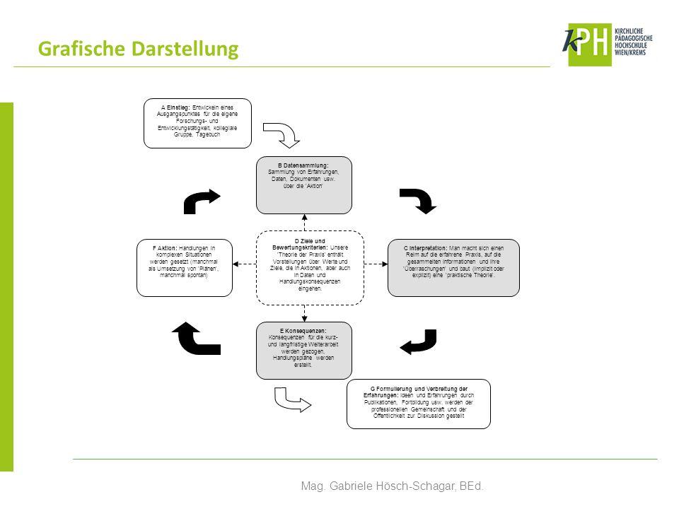 Grafische Darstellung Mag.Gabriele Hösch-Schagar, BEd.