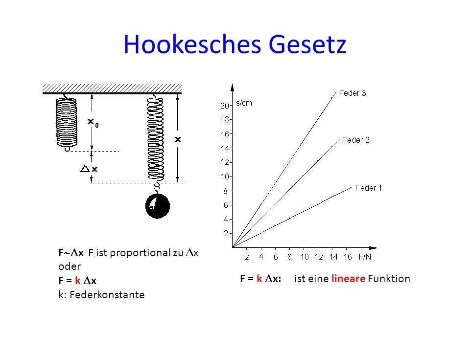 Hookesches Gesetz F x F ist proportional zu x oder F = k x k: Federkonstante F = k x: ist eine lineare Funktion