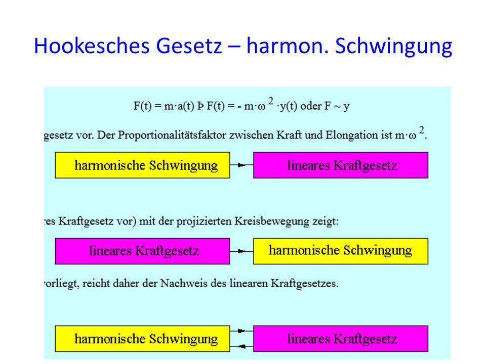 Hookesches Gesetz – harmon. Schwingung