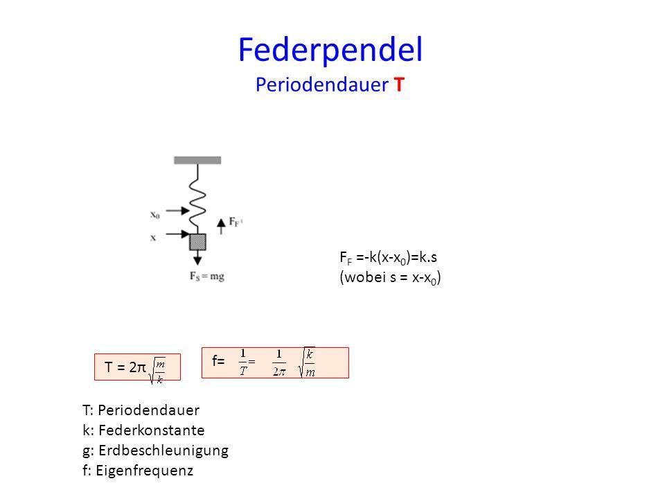 Federpendel Periodendauer T Fadenpendel F F =-k(x-x 0 )=k.s (wobei s = x-x 0 ) T = 2π f= T: Periodendauer k: Federkonstante g: Erdbeschleunigung f: Ei