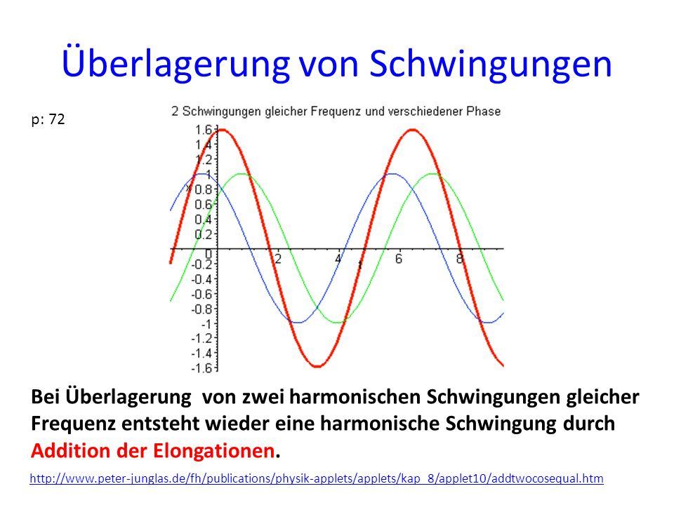 Überlagerung von Schwingungen p: 72 Bei Überlagerung von zwei harmonischen Schwingungen gleicher Frequenz entsteht wieder eine harmonische Schwingung