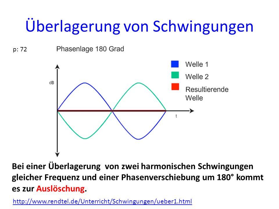 Überlagerung von Schwingungen p: 72 Bei einer Überlagerung von zwei harmonischen Schwingungen gleicher Frequenz und einer Phasenverschiebung um 180° k