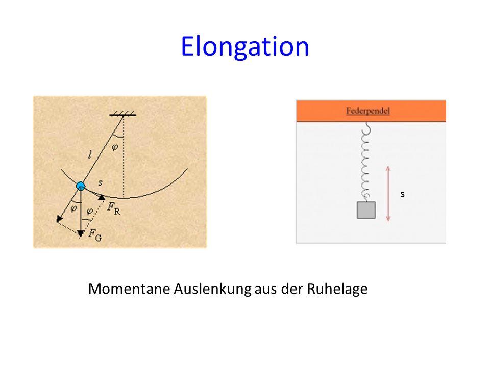 Überlagerung von Schwingungen p: 72 Bei Überlagerung von zwei harmonischen Schwingungen gleicher Frequenz entsteht wieder eine harmonische Schwingung durch Addition der Elongationen.