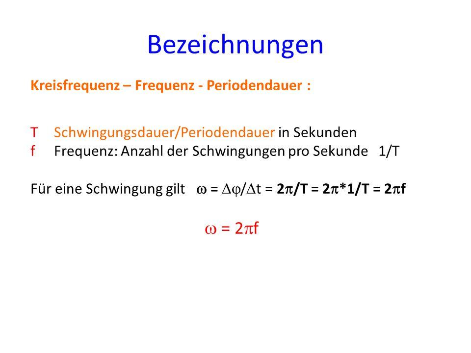 Bezeichnungen Kreisfrequenz – Frequenz - Periodendauer : TSchwingungsdauer/Periodendauer in Sekunden fFrequenz: Anzahl der Schwingungen pro Sekunde 1/