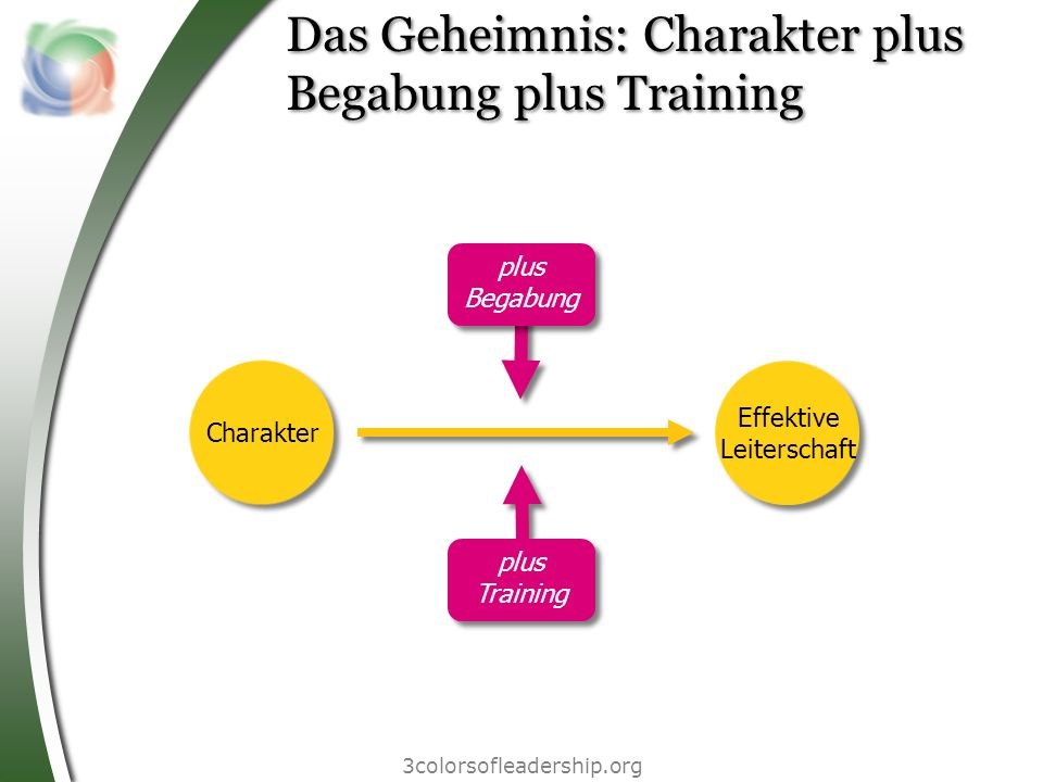 3colorsofleadership.org Das Geheimnis: Charakter plus Begabung plus Training Effektive Leiterschaft plus Begabung plus Training Charakter