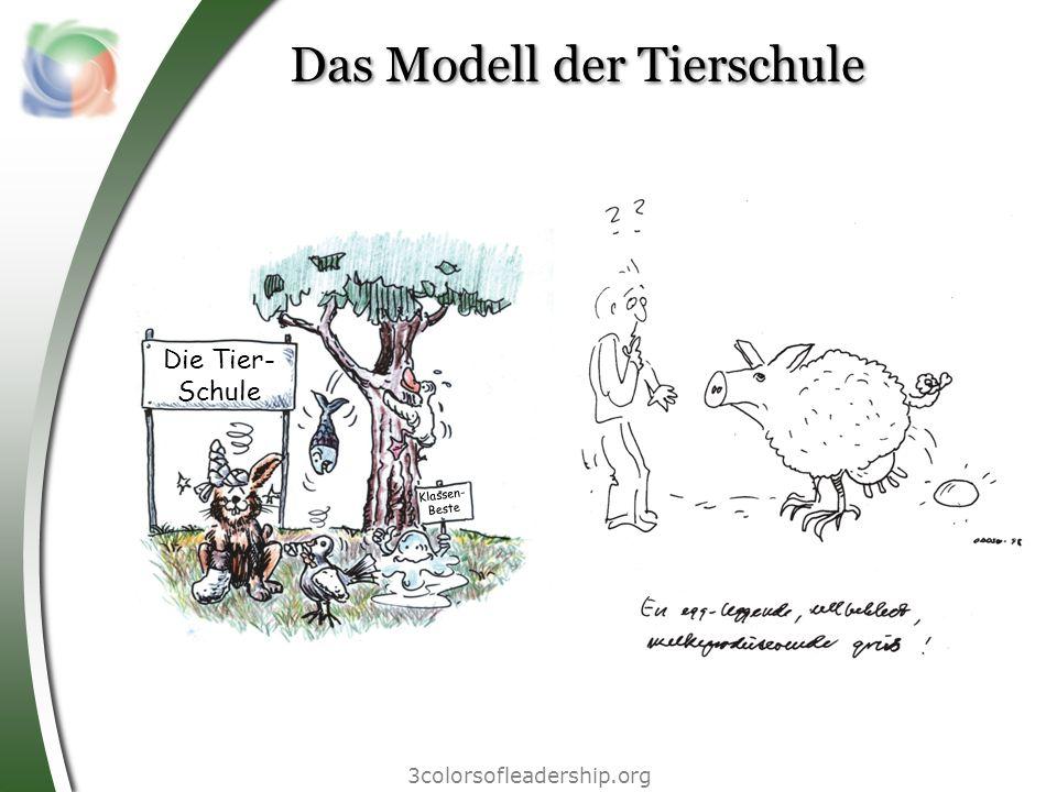 3colorsofleadership.org Das Modell der Tierschule Die Tier- Schule Klassen- Beste