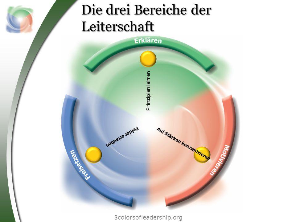 Die drei Bereiche der Leiterschaft 3colorsofleadership.org F e h l e r e r l a u b e n P r i n z i p i e n l e h r e n A u f S t ä r k e n k o n z e n