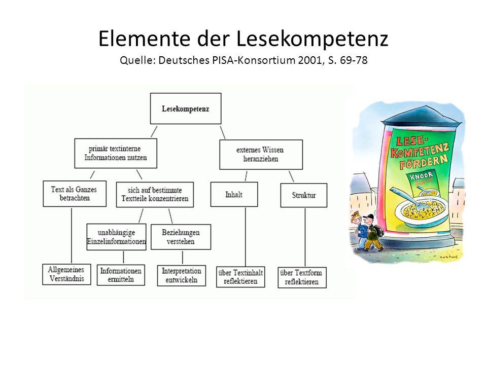 Elemente der Lesekompetenz Quelle: Deutsches PISA-Konsortium 2001, S. 69-78