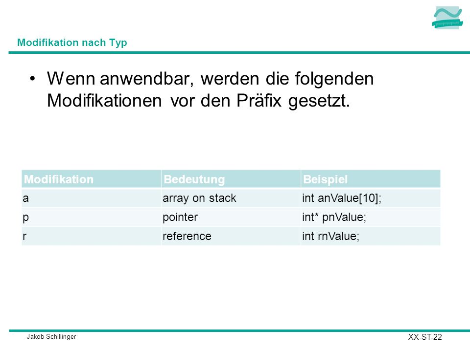 Jakob Schillinger Modifikation nach Typ ModifikationBedeutungBeispiel aarray on stackint anValue[10]; ppointerint* pnValue; rreferenceint rnValue; Wen