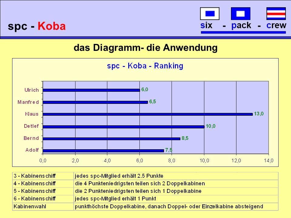 die Auswertung crew - pack - six spc - Koba