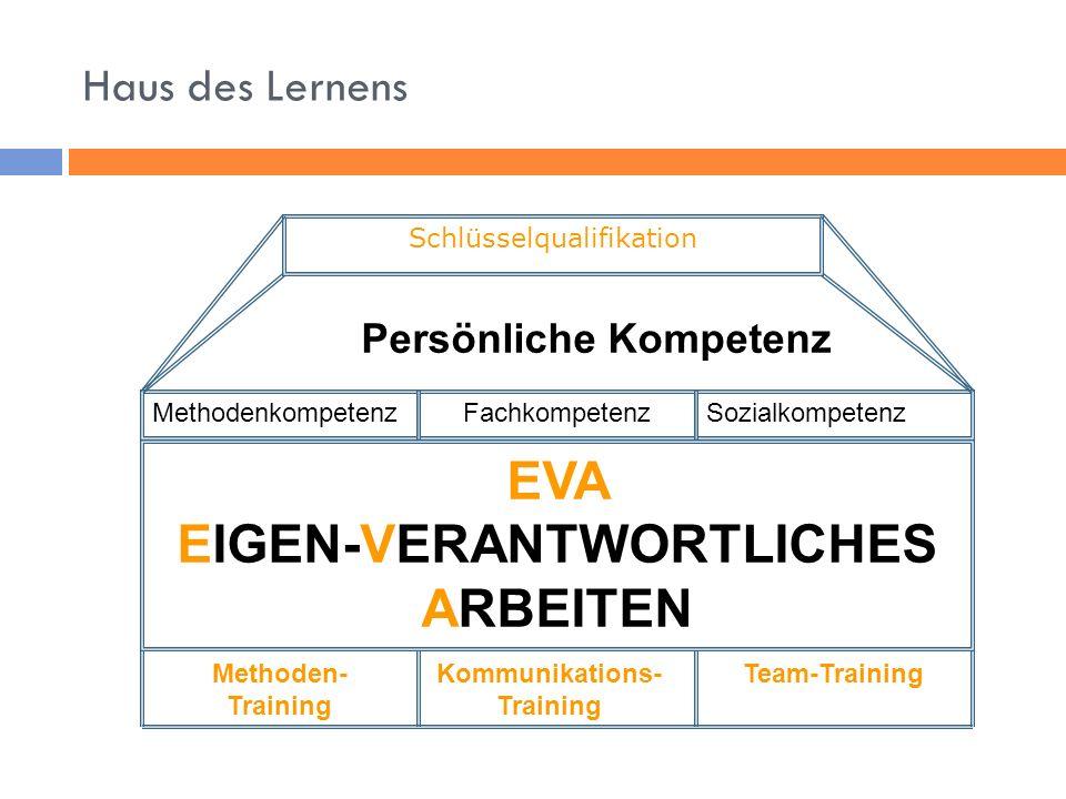 Haus des Lernens Persönliche Kompetenz MethodenkompetenzFachkompetenzSozialkompetenz EVA EIGEN-VERANTWORTLICHES ARBEITEN Methoden- Training Kommunikations- Training Team-Training Schlüsselqualifikation