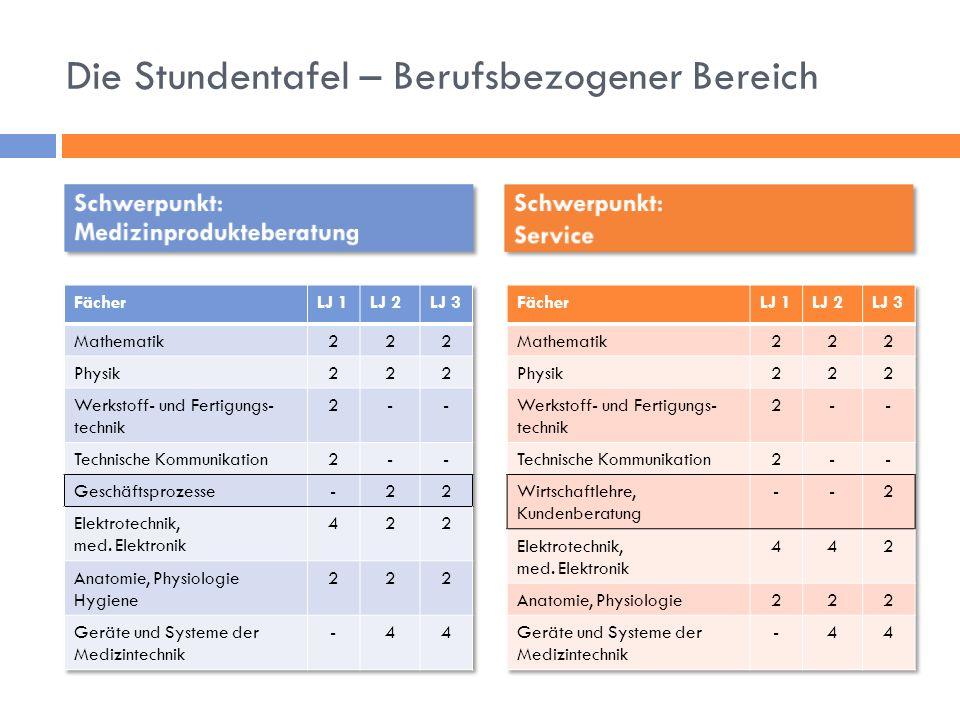 Die Stundentafel – Berufsbezogener Bereich Schwerpunkt: Medizinprodukteberatung Schwerpunkt: Service Schwerpunkt: Service