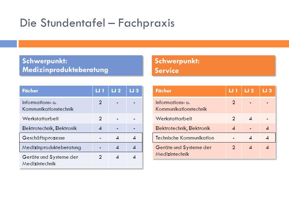 Die Stundentafel – Fachpraxis Schwerpunkt: Medizinprodukteberatung Schwerpunkt: Service Schwerpunkt: Service