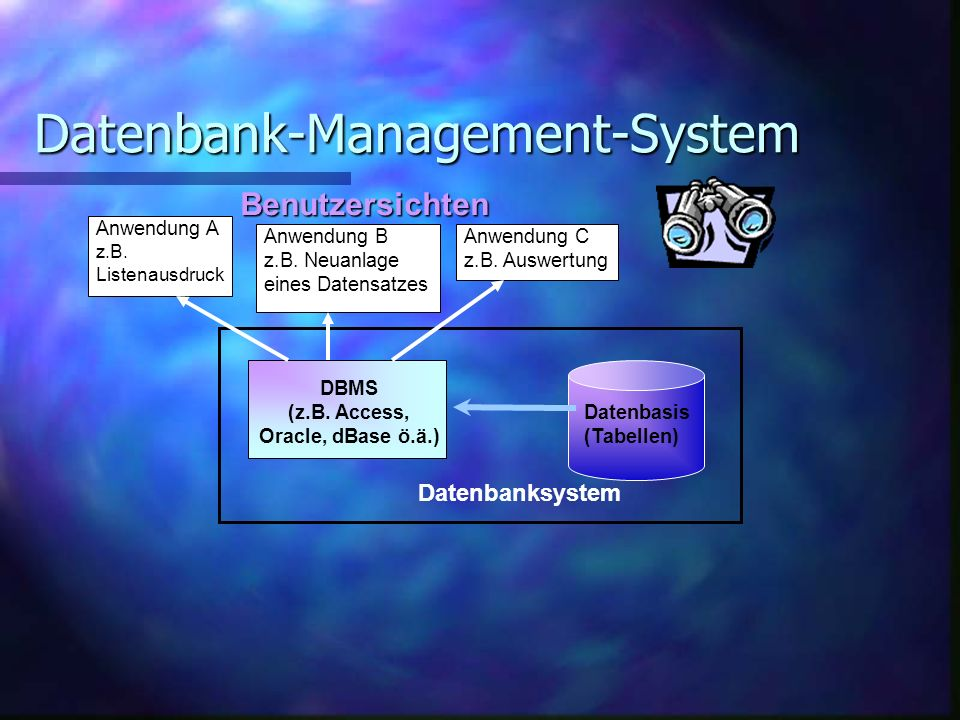 Datenbank-Management-System Datenbasis (Tabellen) DBMS (z.B.
