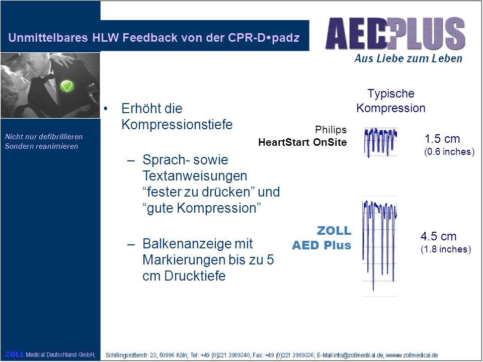 Nicht nur defibrillieren Sondern reanimieren ZOLL AED Plus 1.5 cm (0.6 inches) 4.5 cm (1.8 inches) Unmittelbares HLW Feedback von der CPR-D padz Erhöh