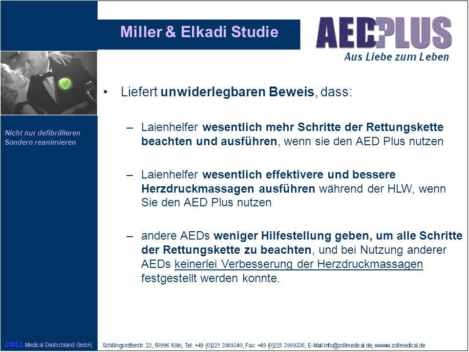 Nicht nur defibrillieren Sondern reanimieren Miller & Elkadi Studie Liefert unwiderlegbaren Beweis, dass: –Laienhelfer wesentlich mehr Schritte der Re