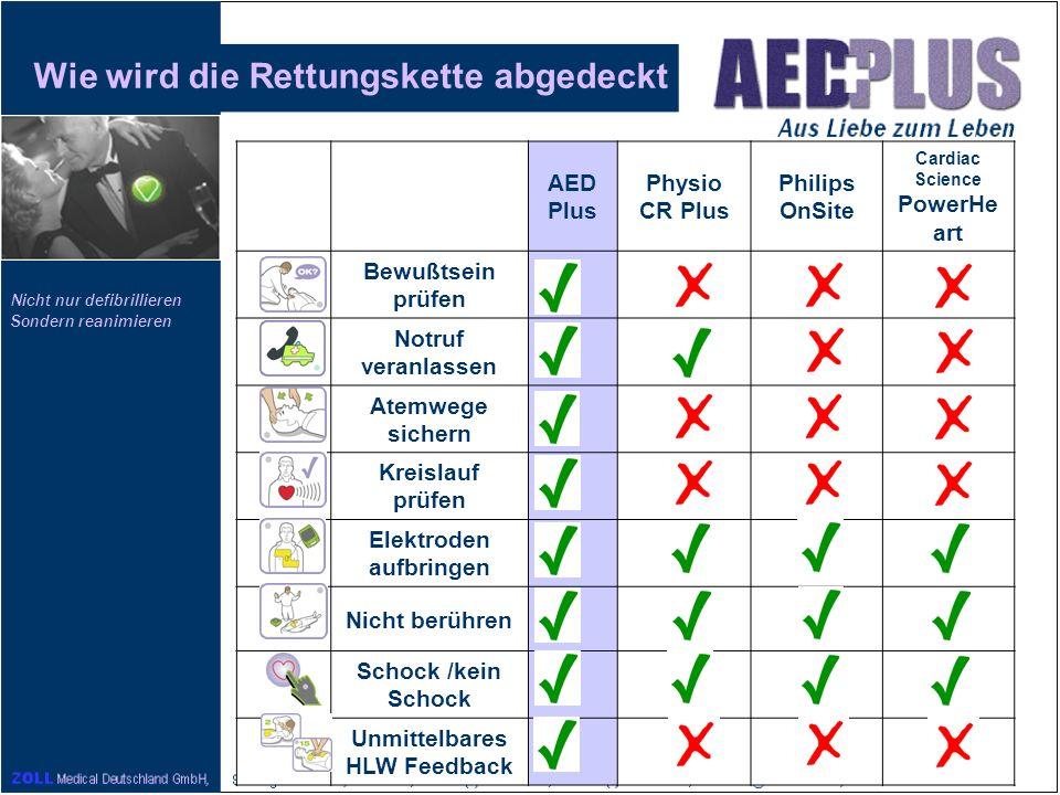 Nicht nur defibrillieren Sondern reanimieren Elemente der Rettungskette, die untersucht wurden 1.Bewußtsein prüfen 2.Notruf veranlassen 3.Freimachen der A temwegen 4.Prüfen der B eatmung 5.2 x Beatmen 6.Kreislauf prüfen (Check C irculation) 7.Kleidung des Oberkörpers entfernen 8.AED Elektroden aufbringen