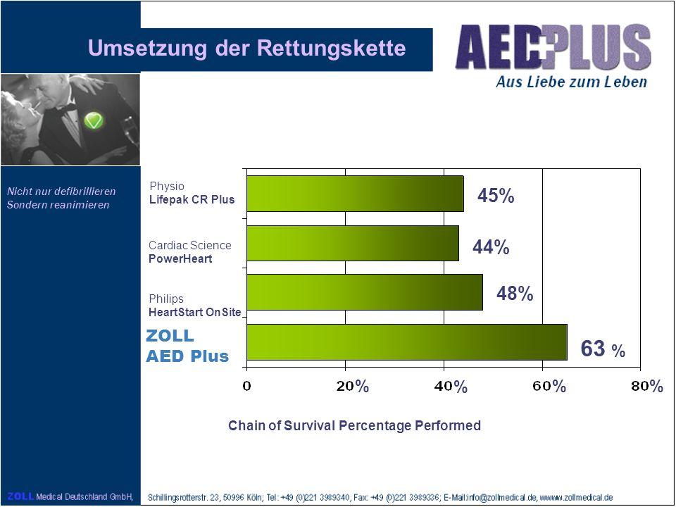Nicht nur defibrillieren Sondern reanimieren 45% 44% 48% 63 % % %% Umsetzung der Rettungskette Physio Lifepak CR Plus Cardiac Science PowerHeart Phili