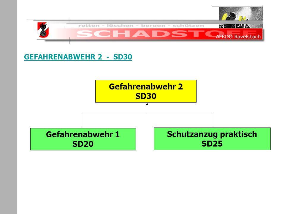 Schadstoffeinsatz GEFAHRENABWEHR 2 - SD30 Gefahrenabwehr 2 SD30 Gefahrenabwehr 1 SD20 Schutzanzug praktisch SD25