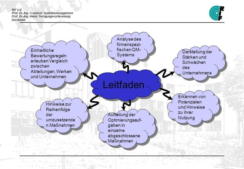 RIF e.V. Prof. Dr.-Ing. Crostack: Qualitätsmanagement Prof. Dr.-Ing. Heinz: Fertigungsvorbereitung Dortmund Leitfaden Aufteilung der Optimierungsauf-
