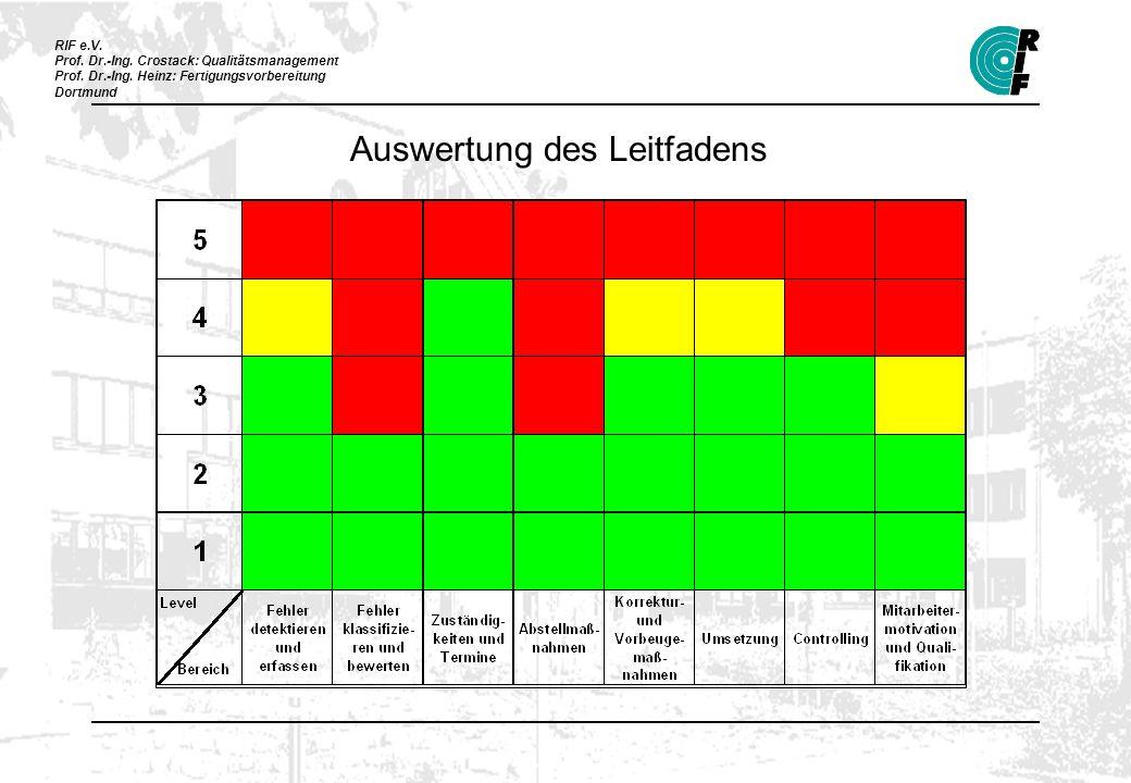 RIF e.V. Prof. Dr.-Ing. Crostack: Qualitätsmanagement Prof. Dr.-Ing. Heinz: Fertigungsvorbereitung Dortmund Auswertung des Leitfadens