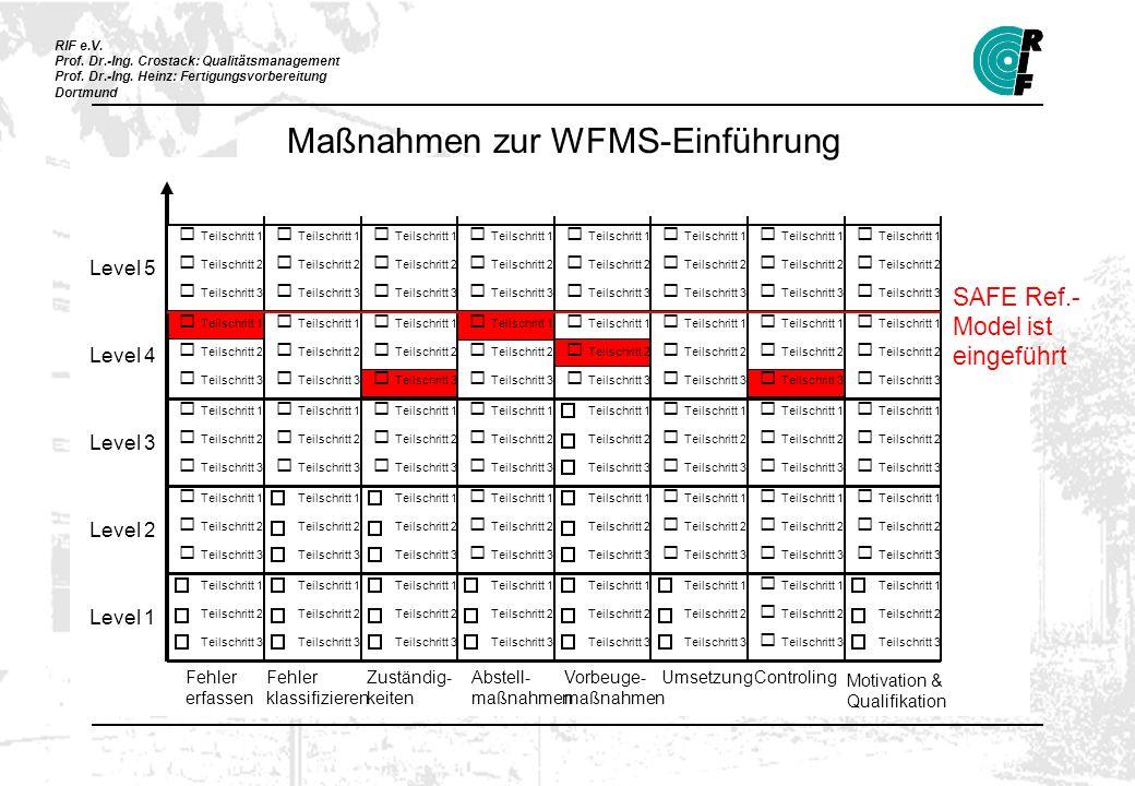 RIF e.V. Prof. Dr.-Ing. Crostack: Qualitätsmanagement Prof. Dr.-Ing. Heinz: Fertigungsvorbereitung Dortmund Teilschritt 1 Teilschritt 2 Teilschritt 3