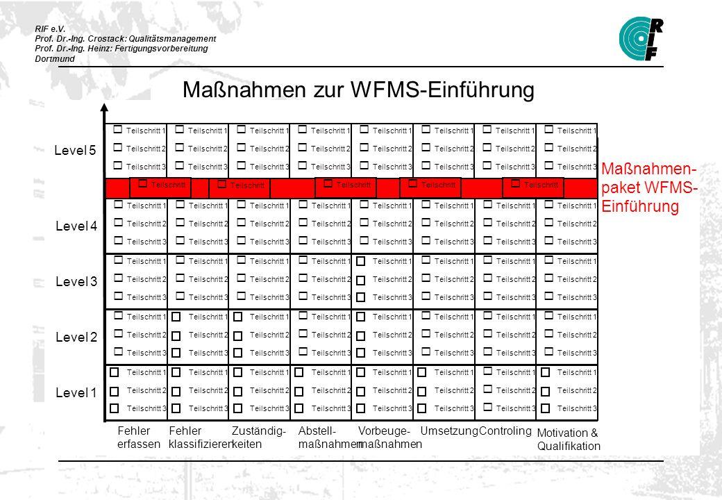 RIF e.V. Prof. Dr.-Ing. Crostack: Qualitätsmanagement Prof. Dr.-Ing. Heinz: Fertigungsvorbereitung Dortmund Maßnahmen zur WFMS-Einführung Teilschritt