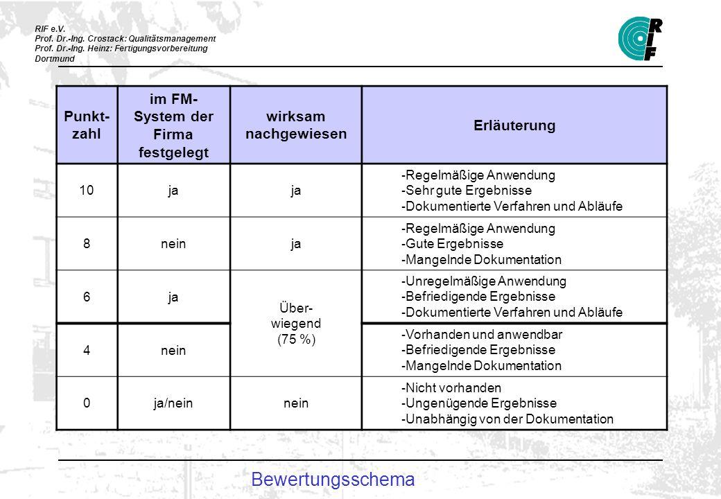 RIF e.V. Prof. Dr.-Ing. Crostack: Qualitätsmanagement Prof. Dr.-Ing. Heinz: Fertigungsvorbereitung Dortmund Bewertungsschema Punkt- zahl im FM- System