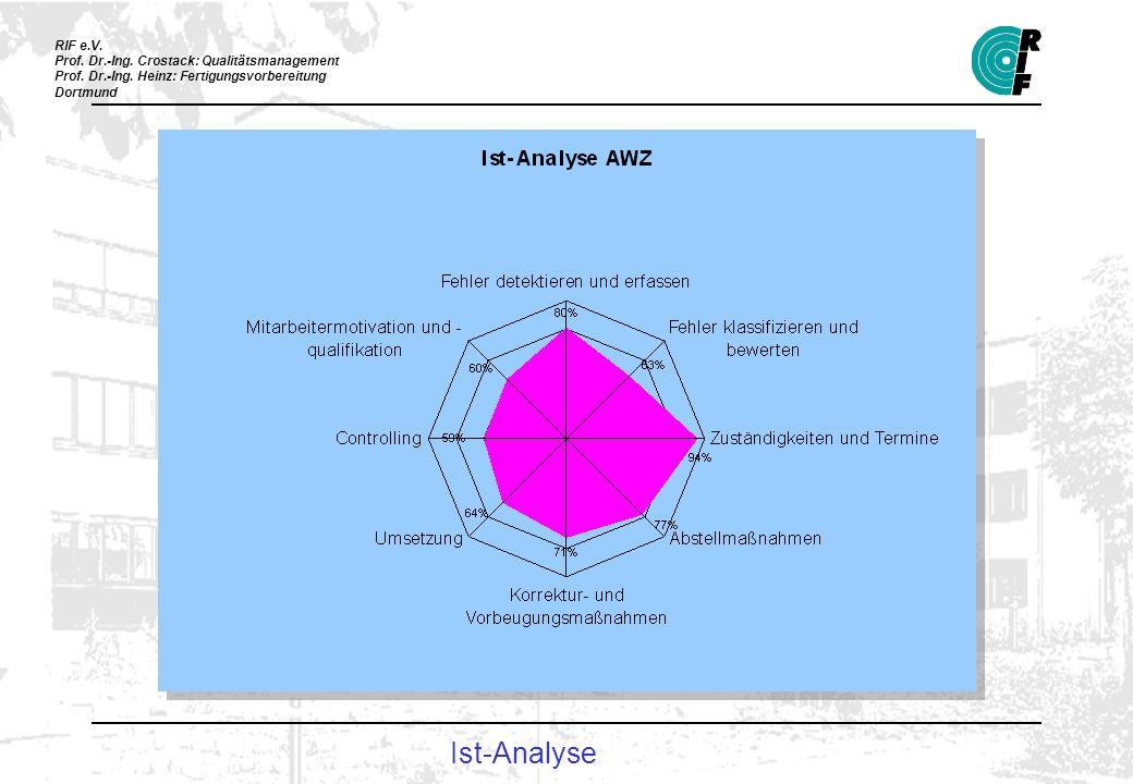 RIF e.V. Prof. Dr.-Ing. Crostack: Qualitätsmanagement Prof. Dr.-Ing. Heinz: Fertigungsvorbereitung Dortmund Ist-Analyse