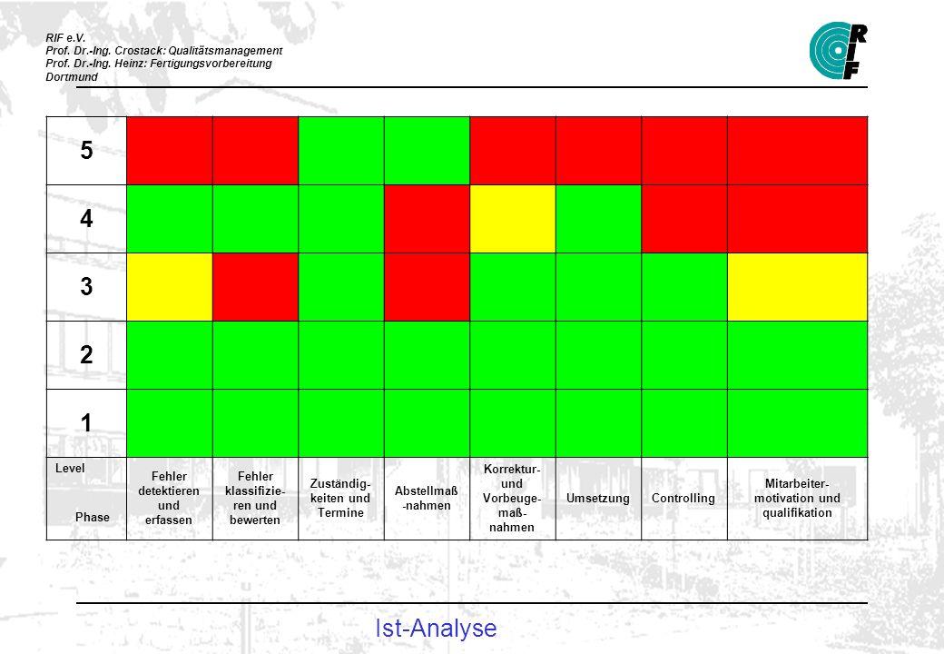 RIF e.V. Prof. Dr.-Ing. Crostack: Qualitätsmanagement Prof. Dr.-Ing. Heinz: Fertigungsvorbereitung Dortmund Ist-Analyse 5 11331111 4 33312311 3 213133