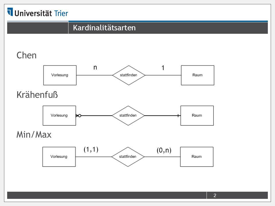 Kardinalitätsarten Chen Krähenfuß Min/Max 2 (0,n) (1,1) 1 n