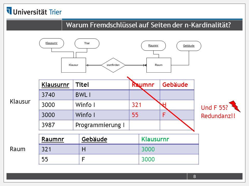 Erstellen Sie ein grafisches, relationales Modell mit CHEN-Kardinalitäten.