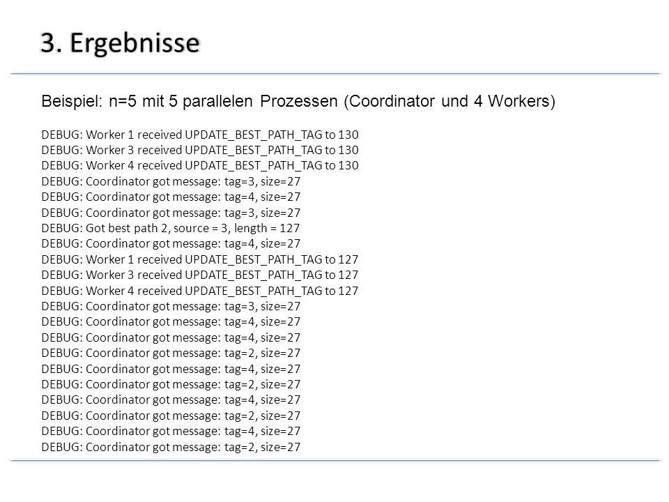 3. Ergebnisse Beispiel: n=5 mit 5 parallelen Prozessen (Coordinator und 4 Workers) DEBUG: Worker 1 received UPDATE_BEST_PATH_TAG to 130 DEBUG: Worker