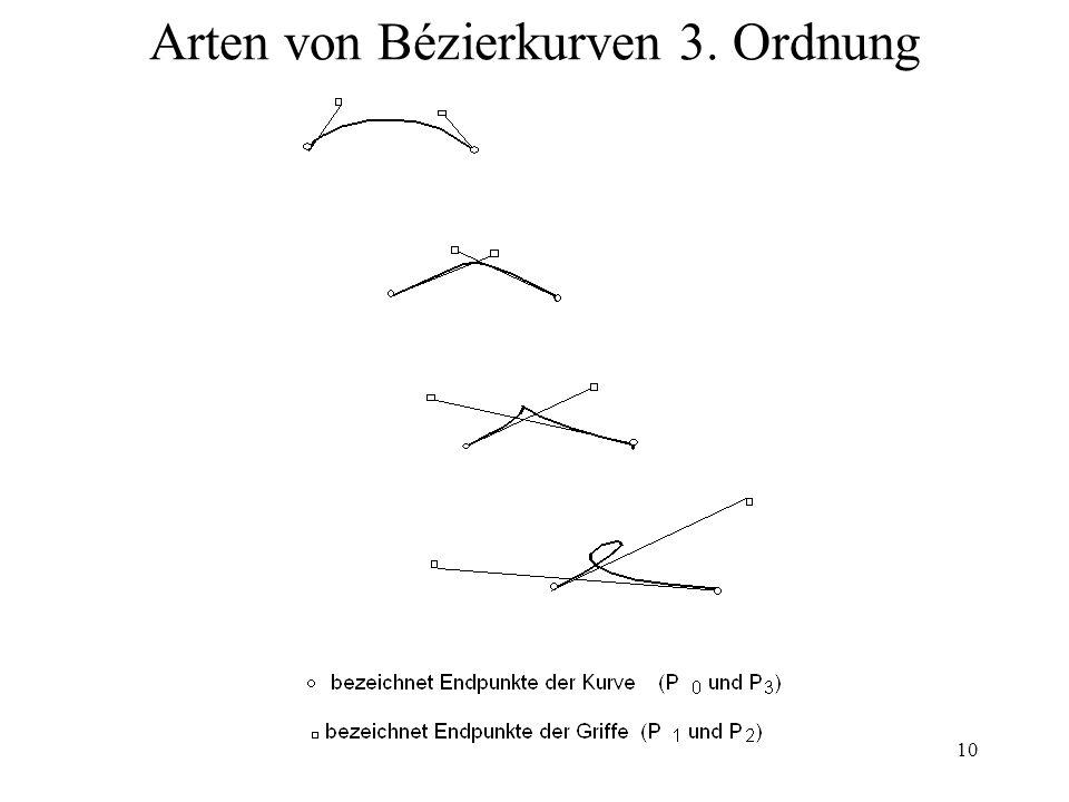 10 Arten von Bézierkurven 3. Ordnung