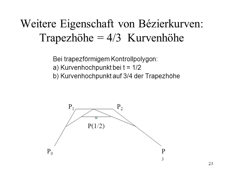 23 Weitere Eigenschaft von Bézierkurven: Trapezhöhe = 4/3 Kurvenhöhe Bei trapezförmigem Kontrollpolygon: a) Kurvenhochpunkt bei t = 1/2 b) Kurvenhochpunkt auf 3/4 der Trapezhöhe P1P1 P2P2 P3P3 P0P0 P(1/2)