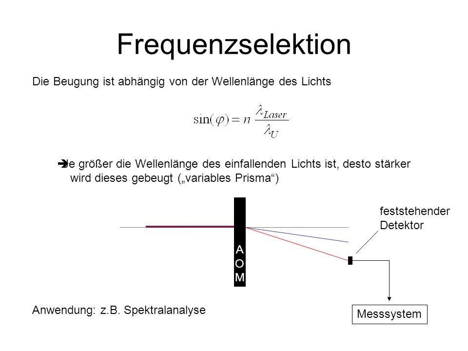Frequenzselektion Die Beugung ist abhängig von der Wellenlänge des Lichts Je größer die Wellenlänge des einfallenden Lichts ist, desto stärker wird di