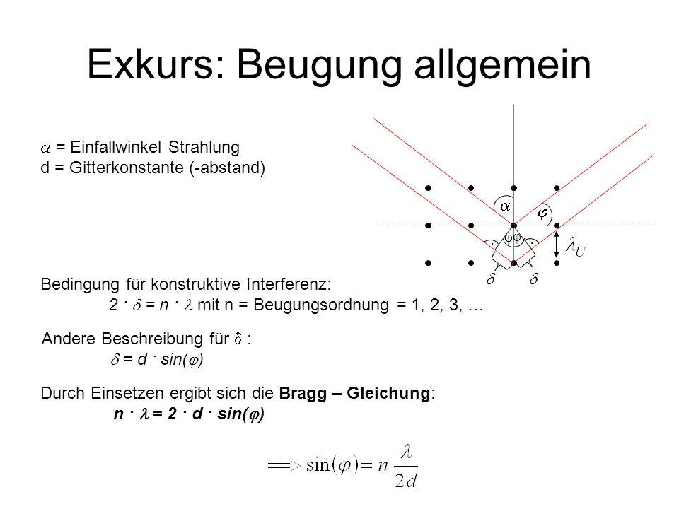 Exkurs: Beugung allgemein = Einfallwinkel Strahlung d = Gitterkonstante (-abstand) Bedingung für konstruktive Interferenz: 2 · = n · mit n = Beugungso