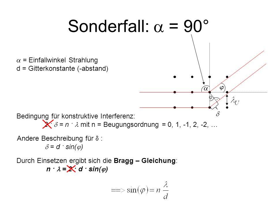 Sonderfall: = 90° = Einfallwinkel Strahlung d = Gitterkonstante (-abstand) Andere Beschreibung für : = d · sin( ). Bedingung für konstruktive Interfer