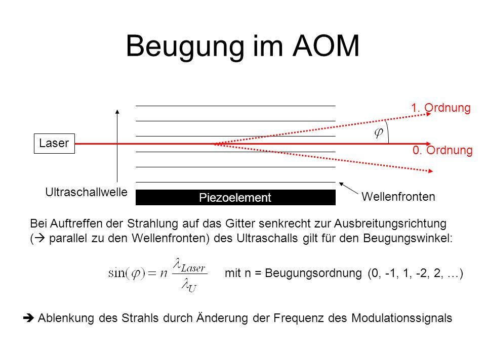 Beugung im AOM Ultraschallwelle mit n = Beugungsordnung (0, -1, 1, -2, 2, …) Bei Auftreffen der Strahlung auf das Gitter senkrecht zur Ausbreitungsric
