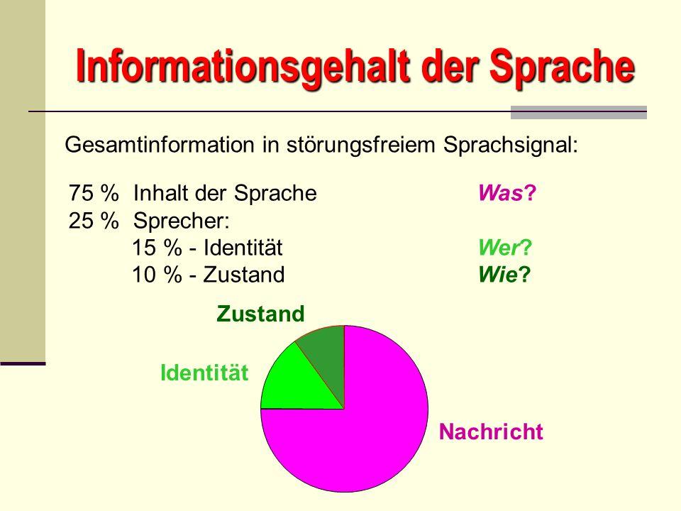 Informationsgehalt der Sprache 75 % Inhalt der Sprache Was? 25 % Sprecher: 15 % - Identität Wer? 10 % - Zustand Wie? Gesamtinformation in störungsfrei
