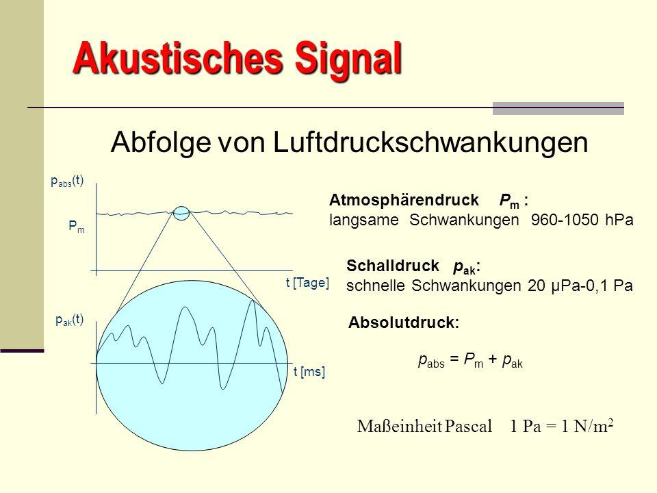 Akustisches Signal p abs (t) P m p ak (t) p abs = P m + p ak Atmosphärendruck P m : langsame Schwankungen 960-1050 hPa Schalldruck p ak : schnelle Sch