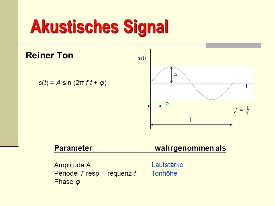 Akustisches Signal Reiner Ton T A s(t) t s(t) = A sin (2π f t + φ) Parameter wahrgenommen als Amplitude A Periode T resp. Frequenz f Phase φ Lautstärk