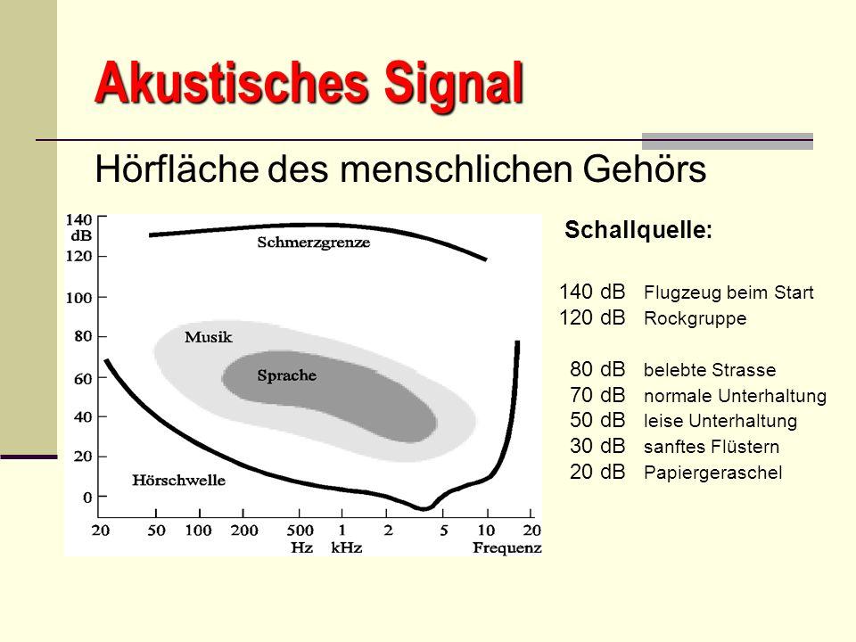Akustisches Signal Hörfläche des menschlichen Gehörs Schallquelle: 140 dB Flugzeug beim Start 120 dB Rockgruppe 80 dB belebte Strasse 70 dB normale Un