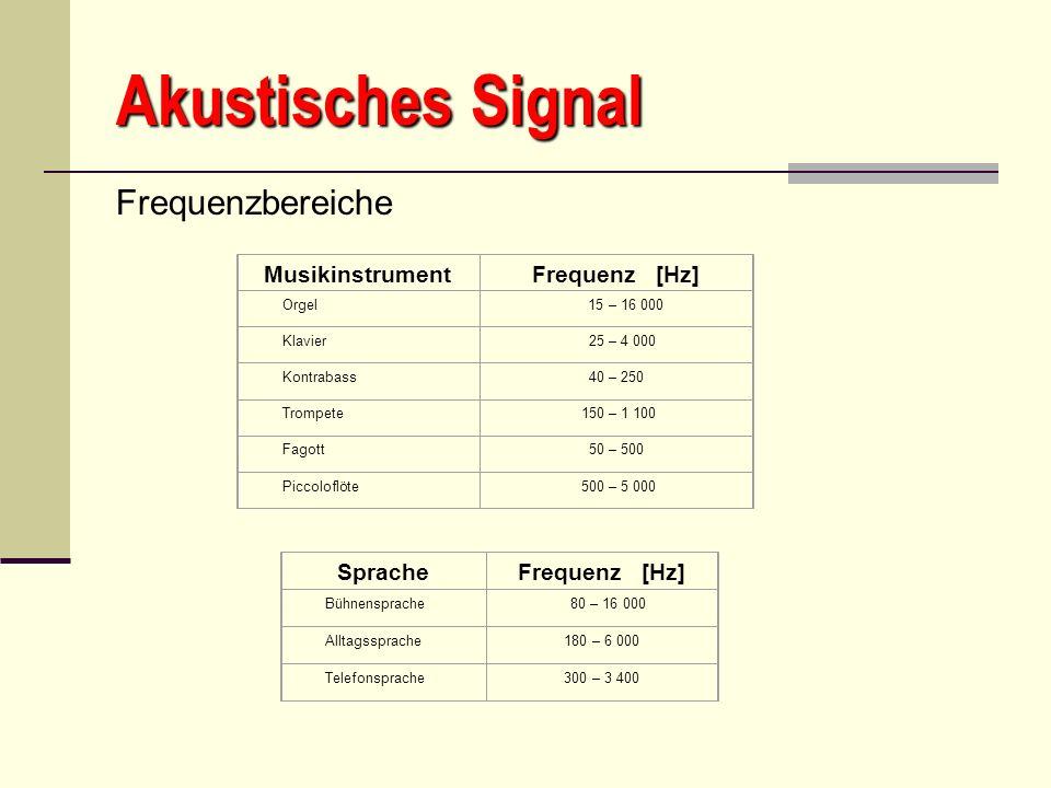 Akustisches Signal Frequenzbereiche MusikinstrumentFrequenz [Hz] Orgel 15 – 16 000 Klavier 25 – 4 000 Kontrabass40 – 250 Trompete 150 – 1 100 Fagott50