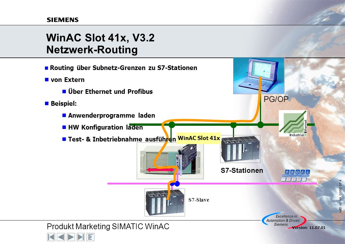 Produkt Marketing SIMATIC WinAC A&D AS V4, 03/00 N° 4 Version: 11.07.01 WinAC Slot 41x, V3.2 Netzwerk-Routing PG/OP S7-Stationen WinAC Slot 41x S7-Sla