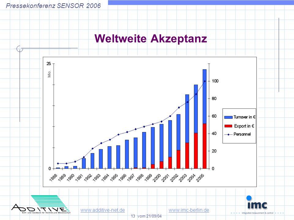 www.additive-net.dewww.imc-berlin.de 13 vom 21/09/04 Pressekonferenz SENSOR 2006 Weltweite Akzeptanz