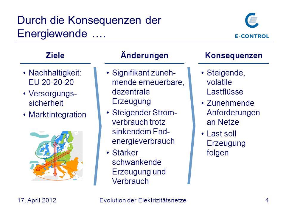 Evolution der Elektrizitätsnetze417. April 2012 Durch die Konsequenzen der Energiewende …. Ziele Nachhaltigkeit: EU 20-20-20 Versorgungs- sicherheit M