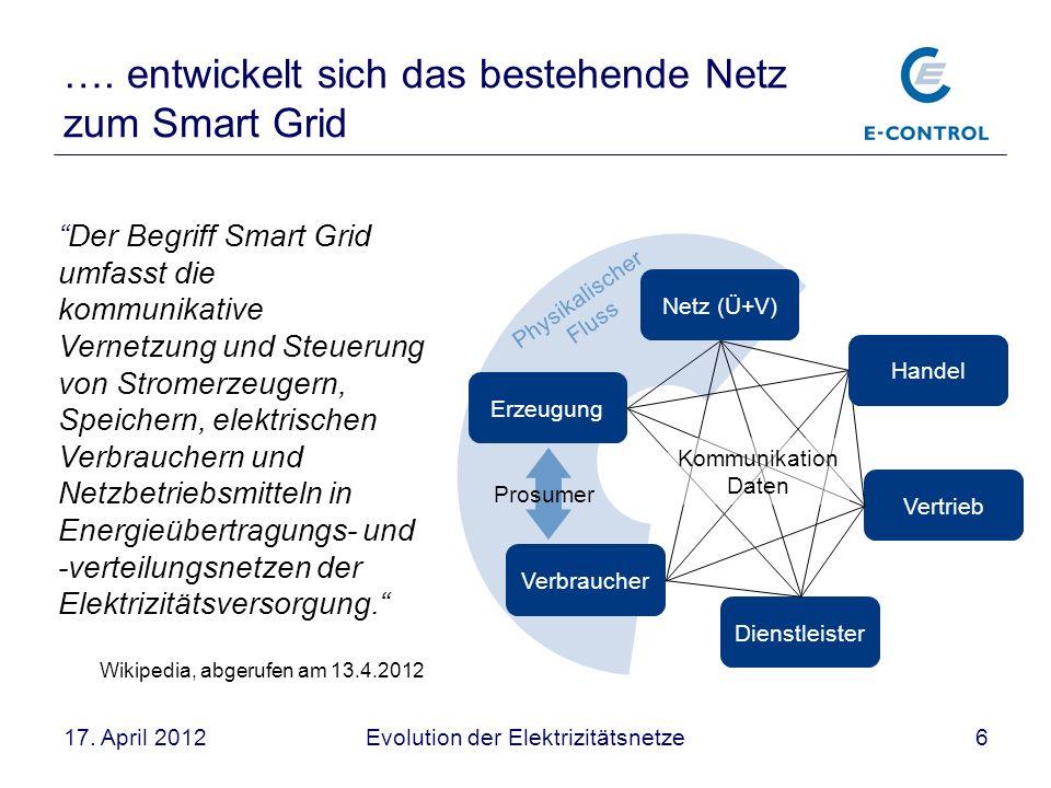Evolution der Elektrizitätsnetze617. April 2012 …. entwickelt sich das bestehende Netz zum Smart Grid Netz (Ü+V) Erzeugung Vertrieb Verbraucher Physik