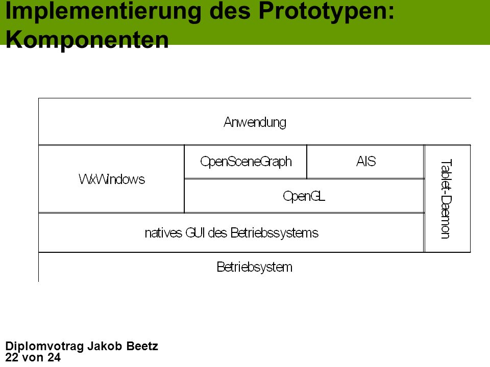 22 von 24 Diplomvotrag Jakob Beetz Implementierung des Prototypen: Komponenten