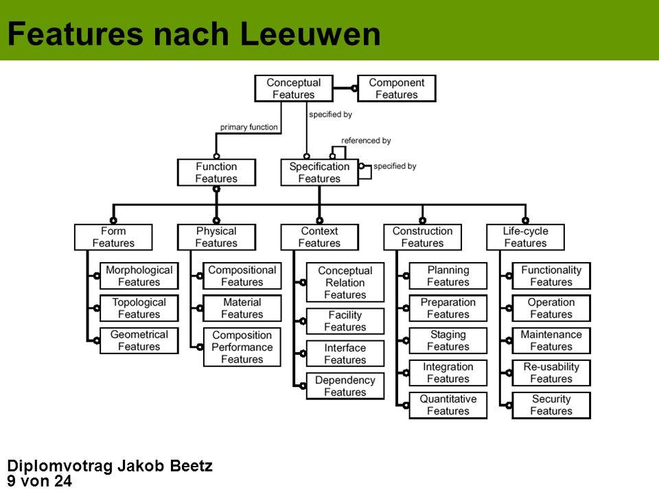 9 von 24 Diplomvotrag Jakob Beetz Features nach Leeuwen